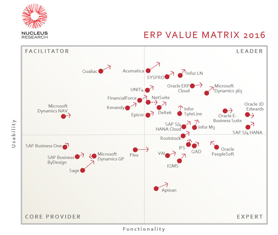 Nucleus ERP Value Matrix 2016